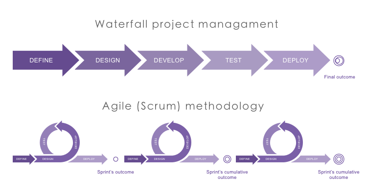 waterfall and scrum